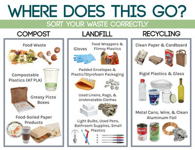 Waste sorting graphic for recycling, compost and more